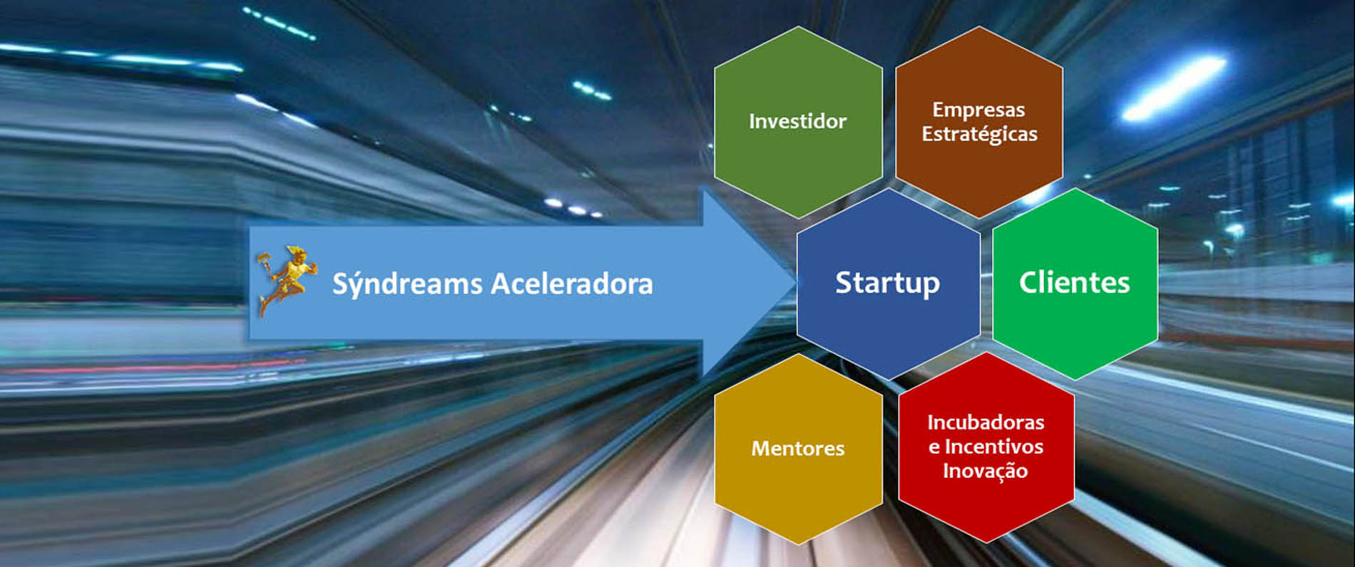 Aceleração de Startups